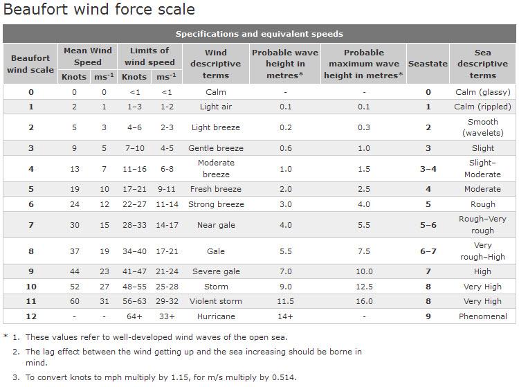 UKMO Beaufort Scale