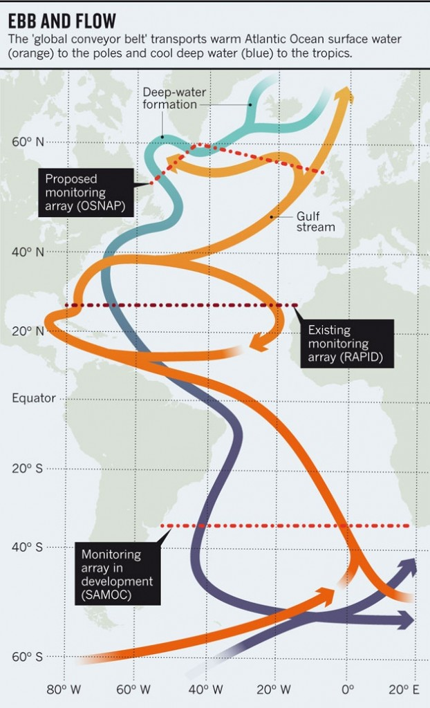 Experiments studying the Atlantic Circulation