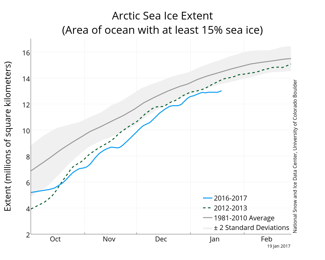 Arctic sea ice extent to 19 January 2018 from NSIDC.