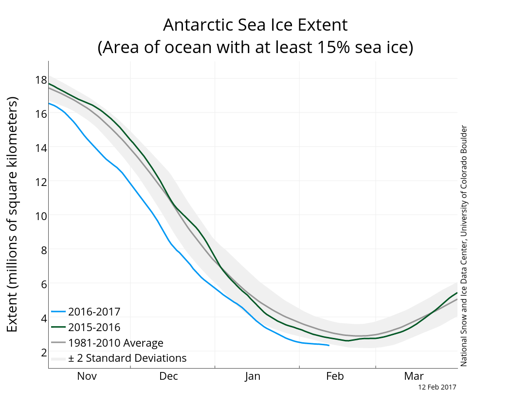 Antarctic sea ice extent. Downloaded from NSIDC 14 February 2017.
