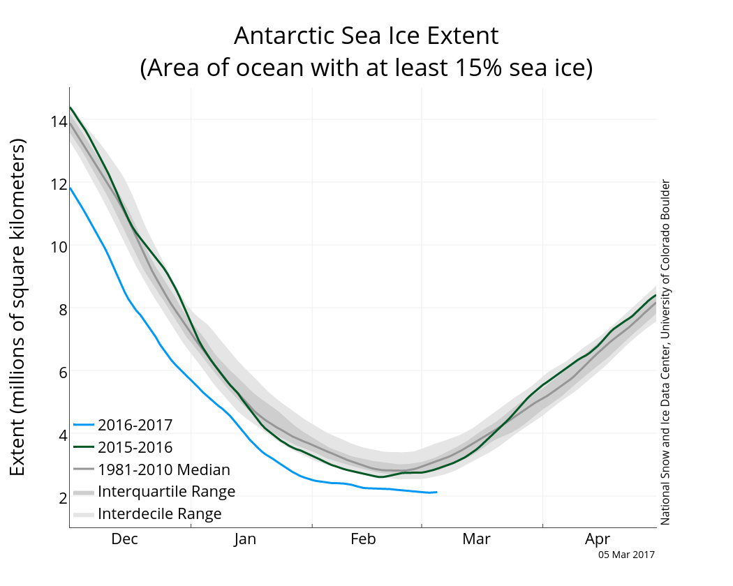 Antarctic sea ice extent (with greater >15% sea ice cover) 7 March 2017. From NSIDC.