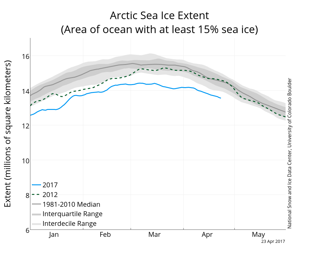 Arctic sea ice extent to 23 April 2017 from NSIDC.