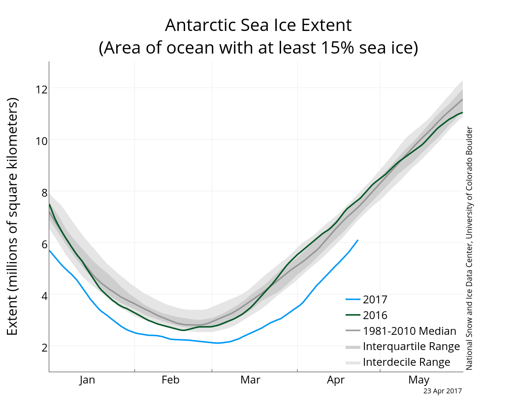 Antarctic sea ice extent (with greater >15% sea ice cover) 23 April 2017. From NSIDC.