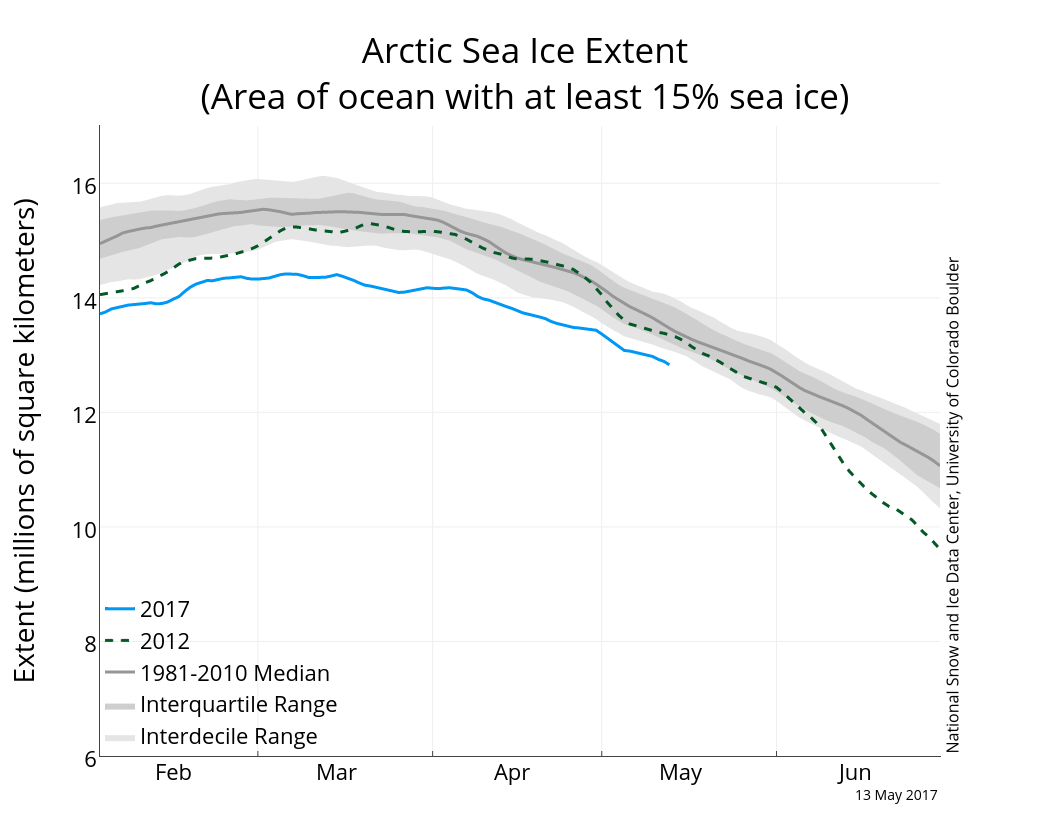 Arctic sea ice extent to 53 May 2017 from NSIDC.