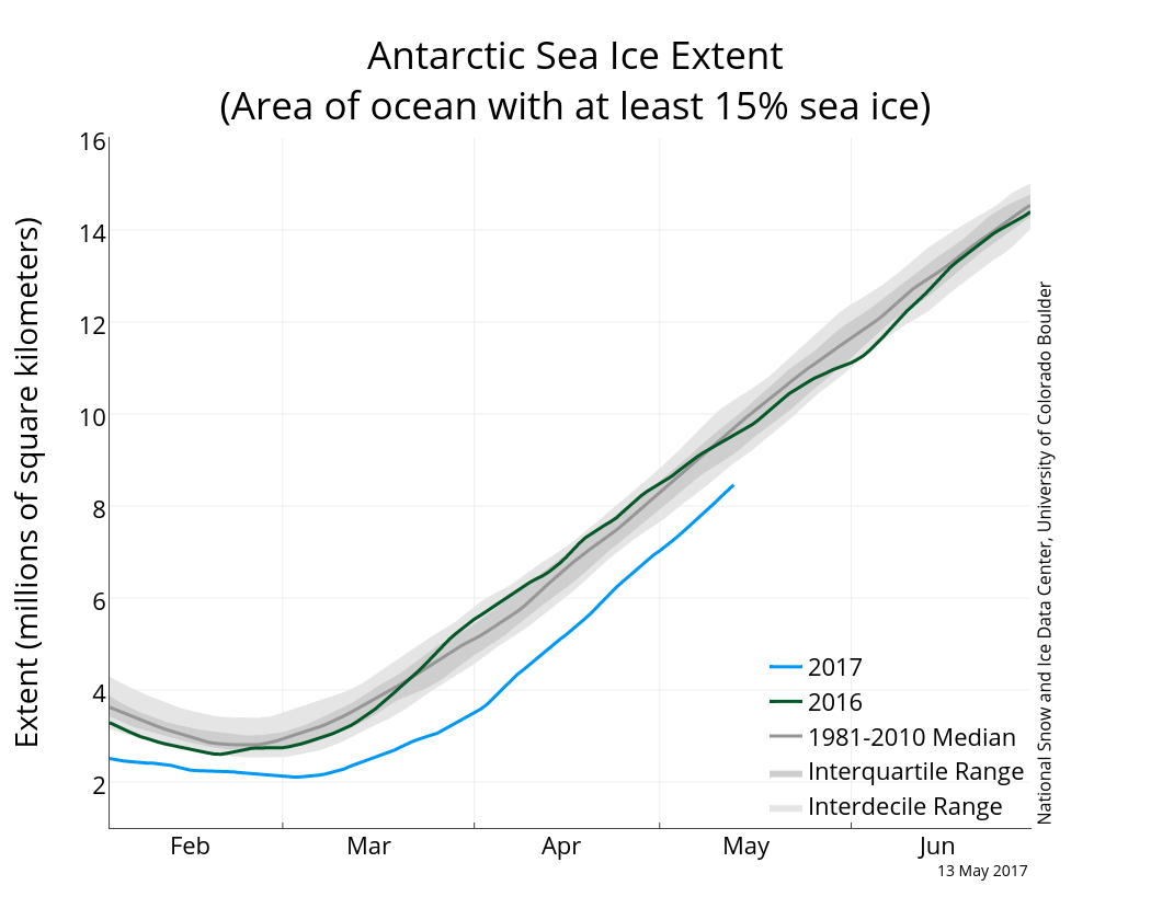 Antarctic sea ice extent (with greater >15% sea ice cover) 15 May 2017. From NSIDC.