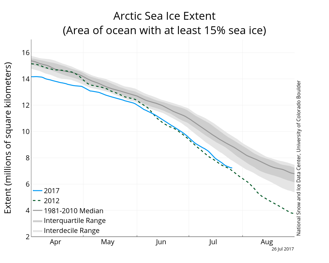 Arctic sea ice extent to 26 July 2017 from NSIDC.