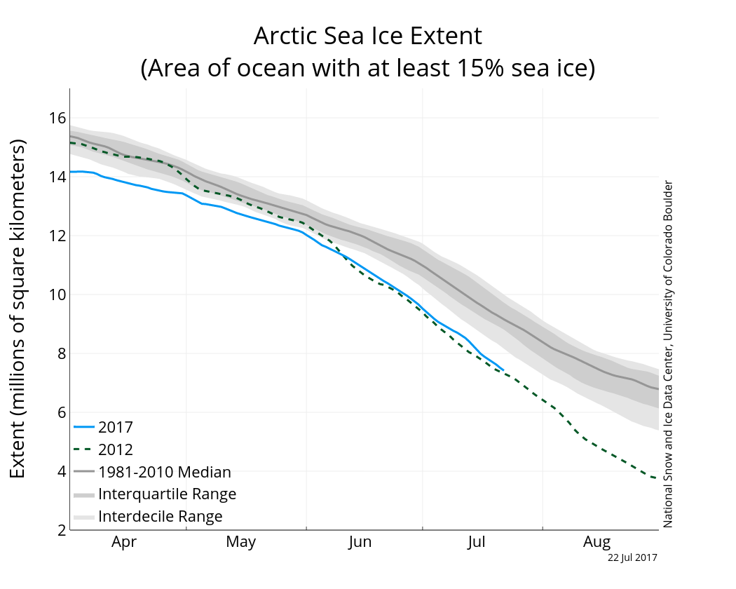 Arctic sea ice extent to 22 July 2017 from NSIDC.