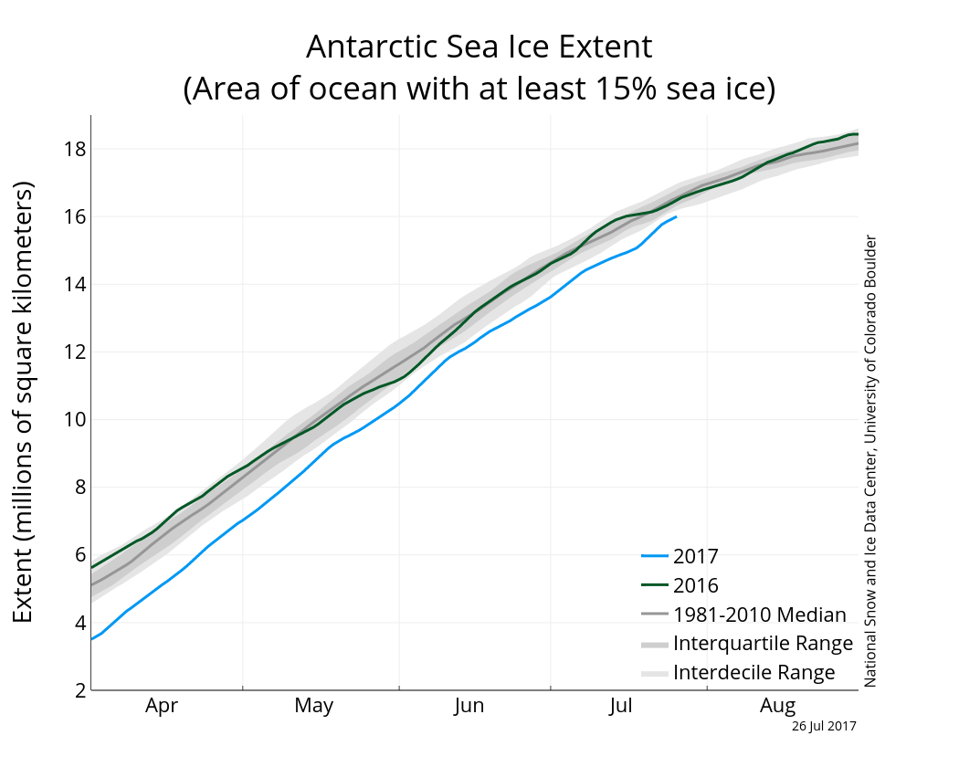Antarctic sea ice extent to 26 July 2017 from NSIDC.