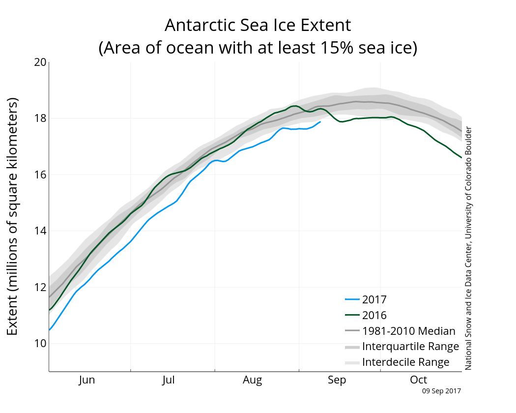Antarctic sea ice extent (with greater >15% sea ice cover) 9 September 2017. From NSIDC.