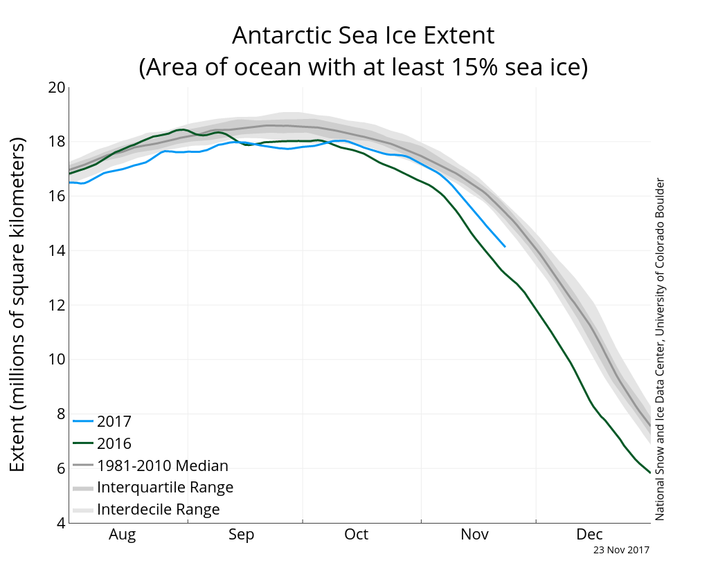 Antarctic sea ice extent (with greater >15% sea ice cover) 23 November 2017. From NSIDC.