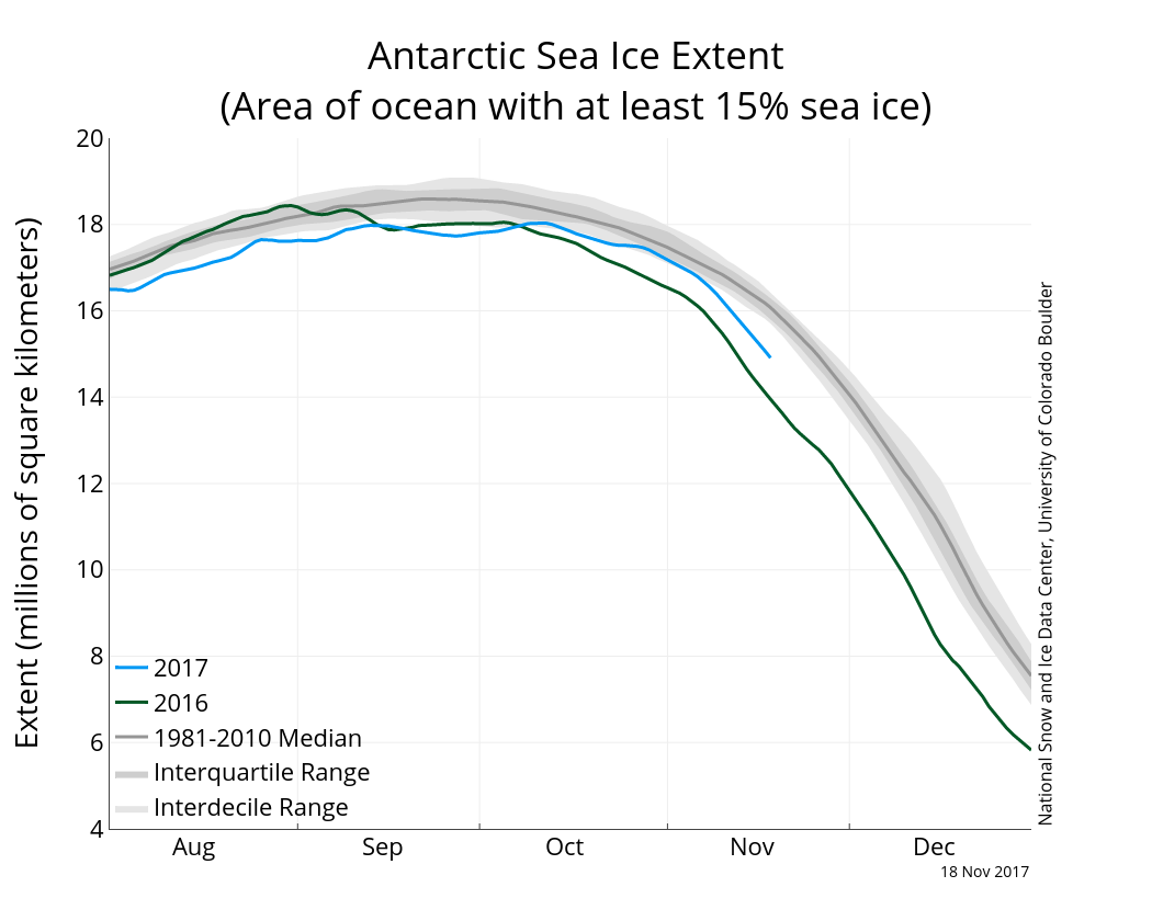 Antarctic sea ice extent (with greater >15% sea ice cover) 18 November 2017. From NSIDC.