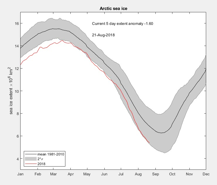 Sea ice in the Arctic currently about 1.6 million km2 below the 1981-2010 mean. 21 August 2018.